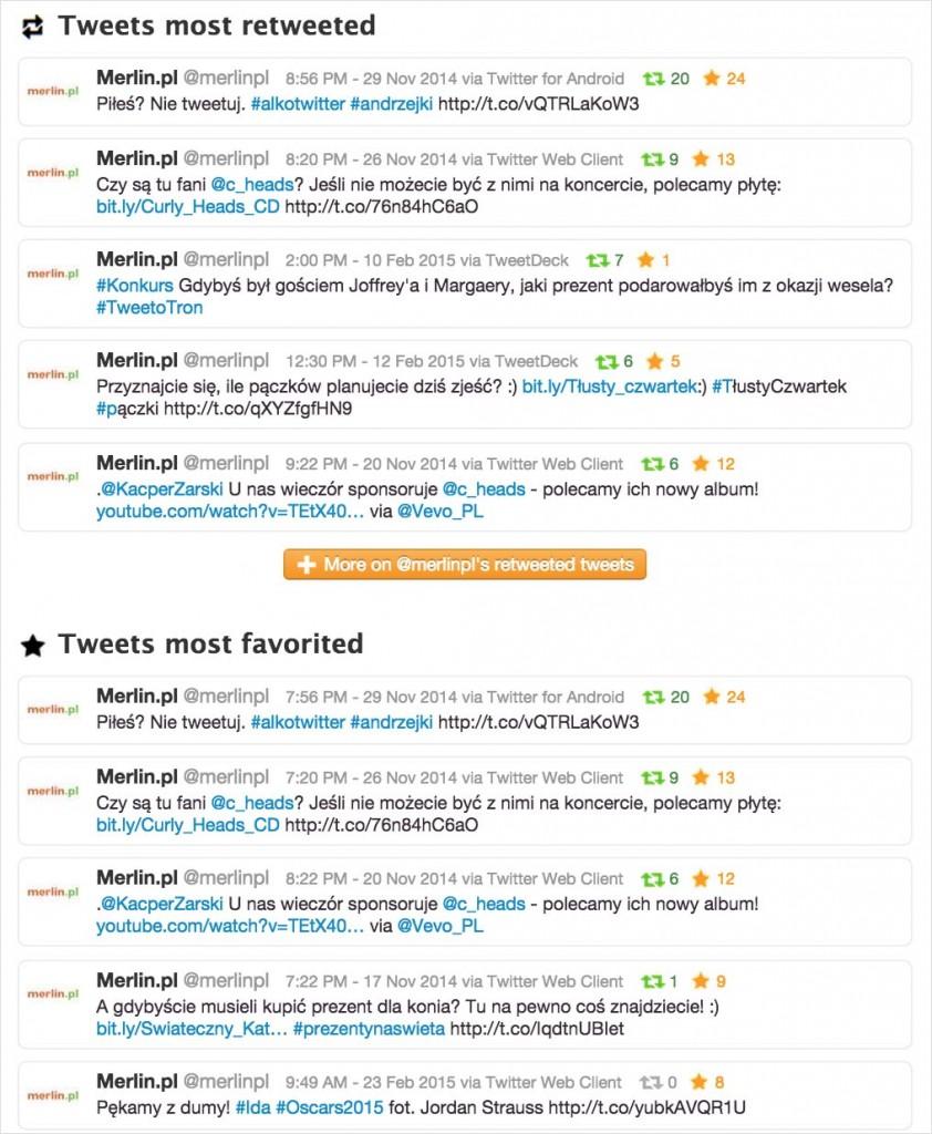 Twitter - sprawdzanie najpopularniejszych tweetów konkurencji